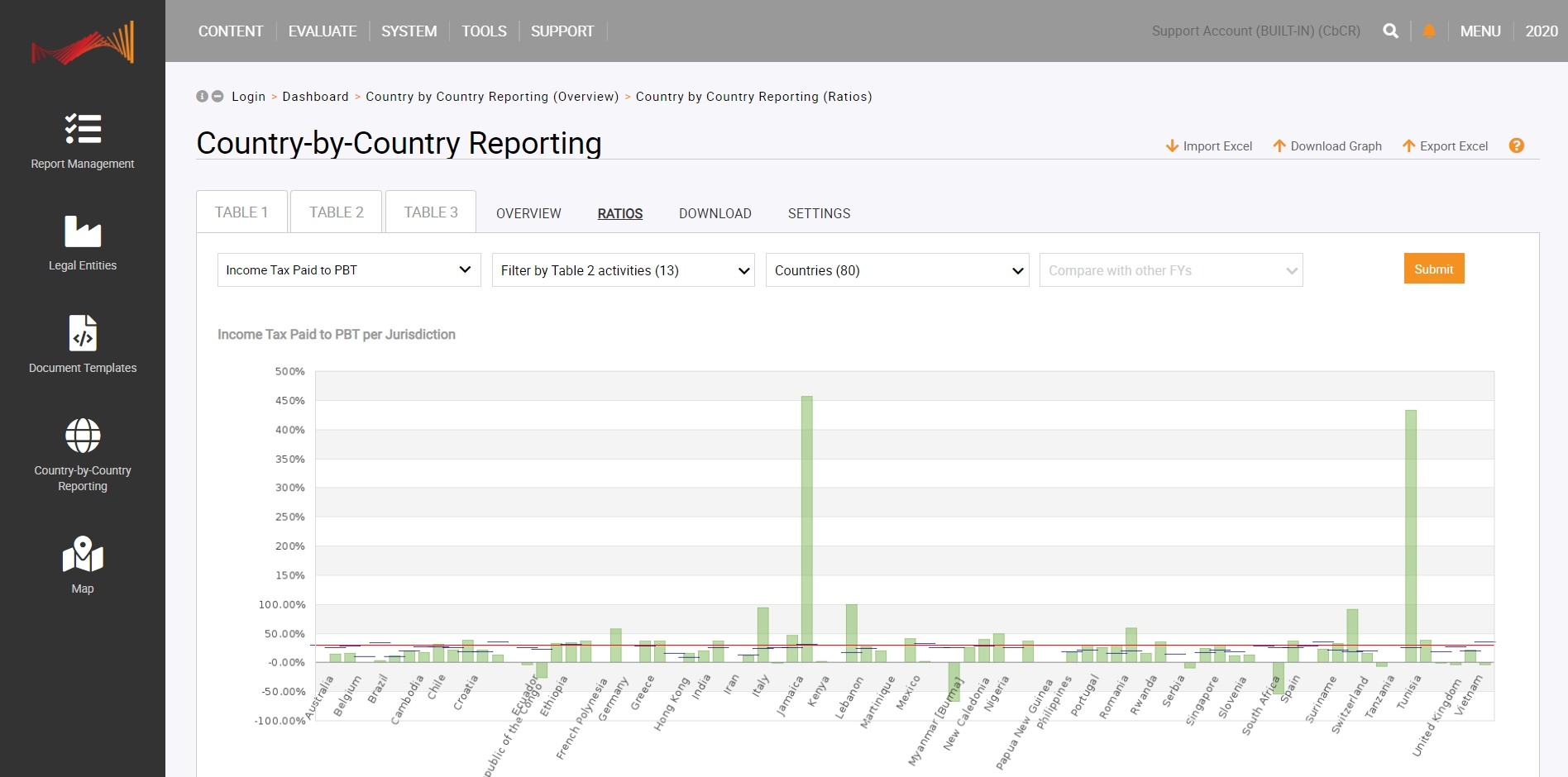 TPGenie Country-by-Country Software