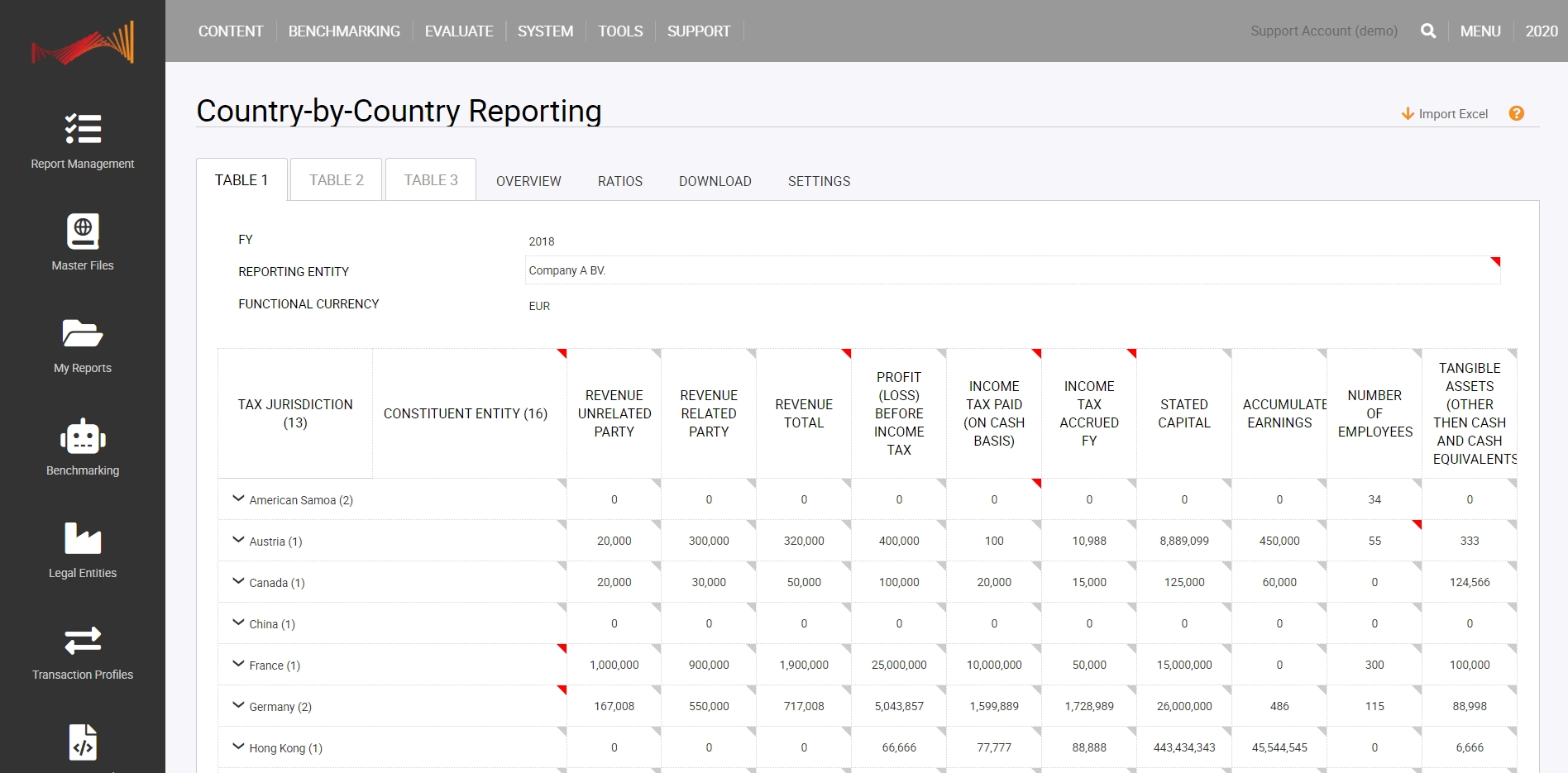 Country-by-Country Reporting Table 1